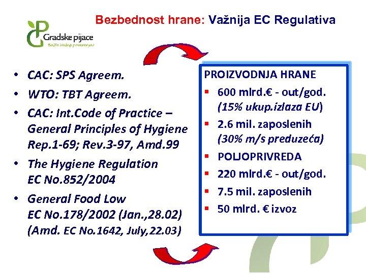Bezbednost hrane: Važnija EC Regulativa • CAC: SPS Agreem. • WTO: TBT Agreem. •