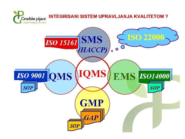 INTEGRISANI SISTEM UPRAVLJANJA KVALITETOM ? ISO 15161 ISO 9001 SMS ISO 22000 (HACCP) QMS