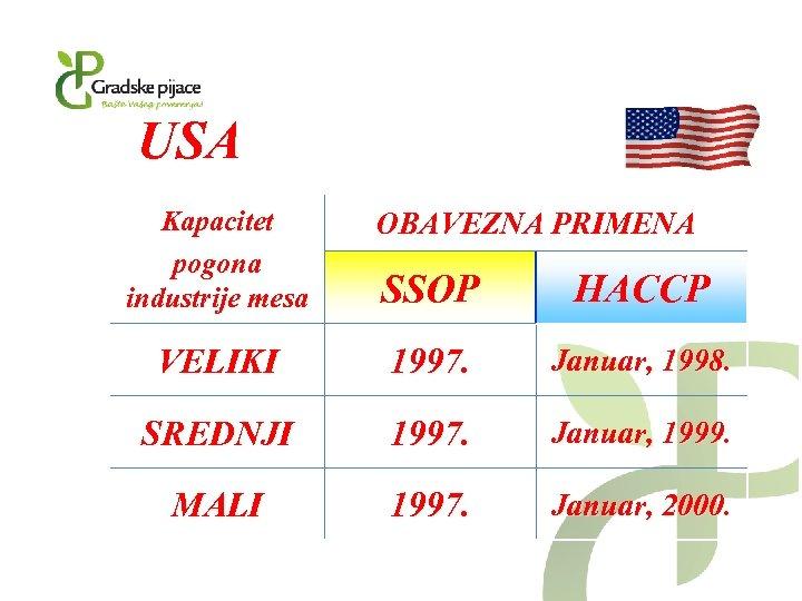 USA Kapacitet pogona industrije mesa OBAVEZNA PRIMENA SSOP HACCP VELIKI 1997. Januar, 1998. SREDNJI