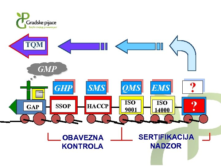 TQM GMP GHP GAP SMS QMS EMS SSOP HACCP ISO 9001 ISO 14000 OBAVEZNA
