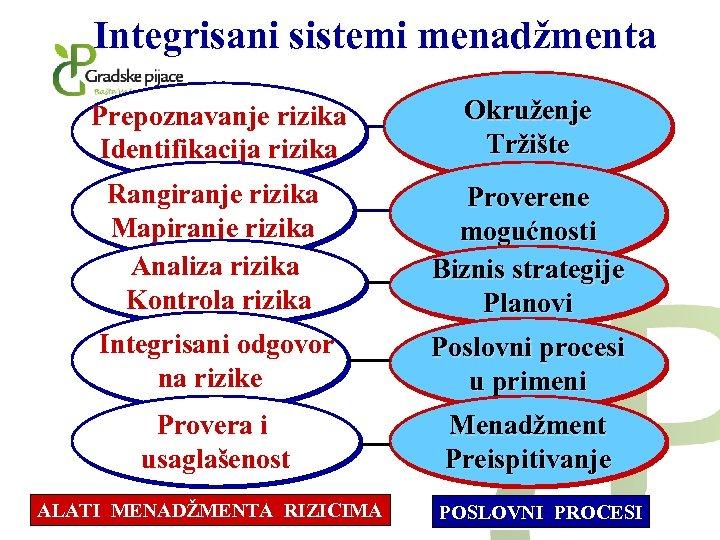 Integrisani sistemi menadžmenta Prepoznavanje rizika Identifikacija rizika Okruženje Tržište Rangiranje rizika Mapiranje rizika Analiza