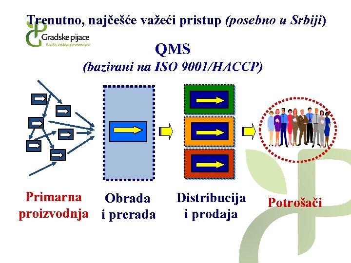 Trenutno, najčešće važeći pristup (posebno u Srbiji) QMS (bazirani na ISO 9001/HACCP) Primarna Obrada