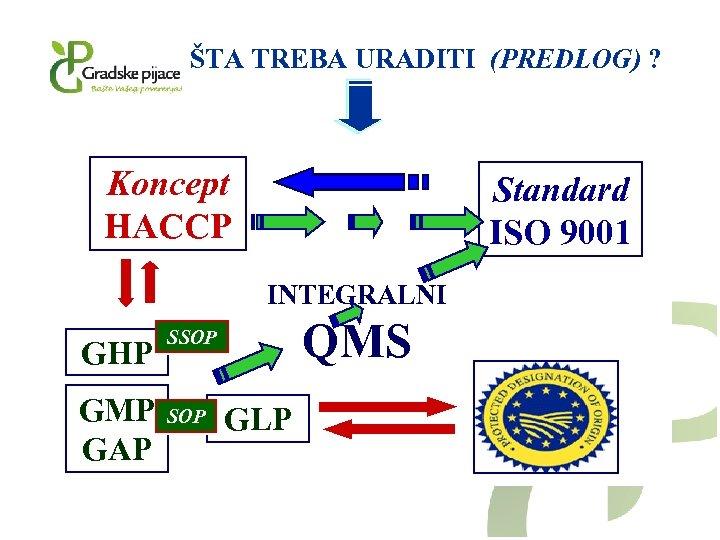 ŠTA TREBA URADITI (PREDLOG) ? Koncept HACCP Standard ISO 9001 INTEGRALNI GHP GMP GAP