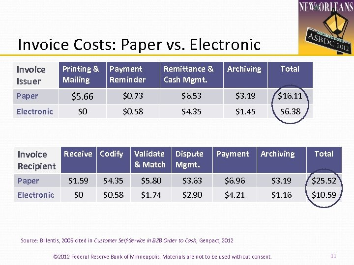Invoice Costs: Paper vs. Electronic Invoice Issuer Printing & Mailing Payment Reminder Remittance &