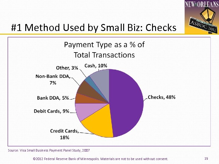 #1 Method Used by Small Biz: Checks Source: Visa Small Business Payment Panel Study,