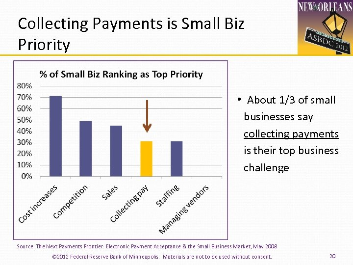 Collecting Payments is Small Biz Priority • About 1/3 of small businesses say collecting