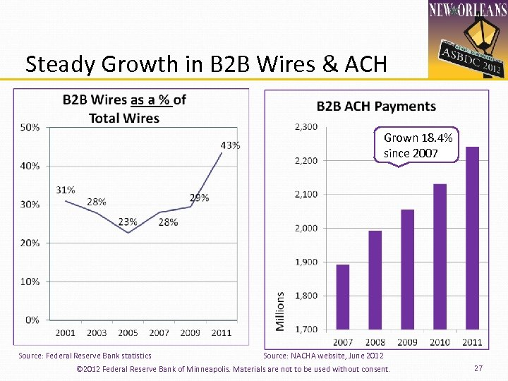 Steady Growth in B 2 B Wires & ACH 18. 4% Grown 18. 4%