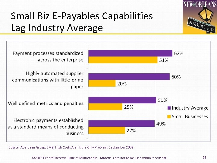 Small Biz E‐Payables Capabilities Lag Industry Average Source: Aberdeen Group, SMB: High Costs Aren't