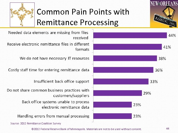 Common Pain Points with Remittance Processing Source: 2012 Remittance Coalition Survey © 2012 Federal