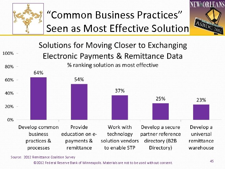 """Common Business Practices"" Seen as Most Effective Solution Source: 2012 Remittance Coalition Survey ©"