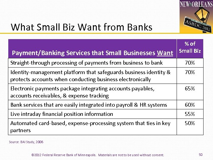 What Small Biz Want from Banks Payment/Banking Services that Small Businesses Want % of