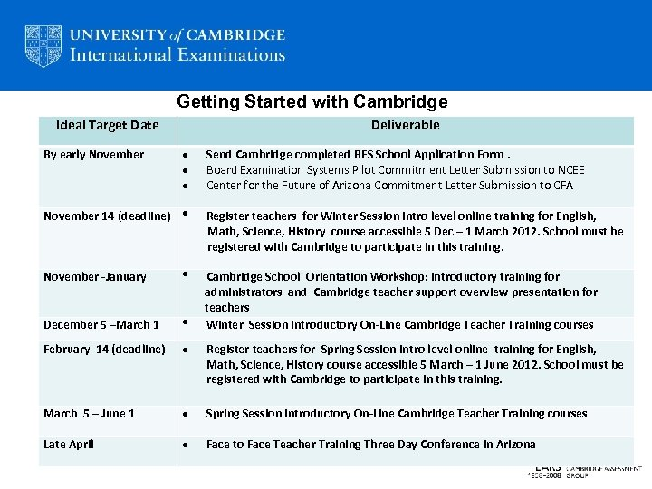 Getting Started with Cambridge Ideal Target Date Deliverable By early November Send Cambridge completed