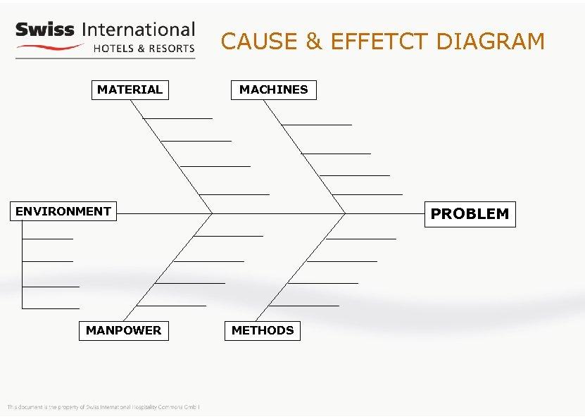 CAUSE & EFFETCT DIAGRAM MATERIAL MACHINES PROBLEM ENVIRONMENT MANPOWER METHODS