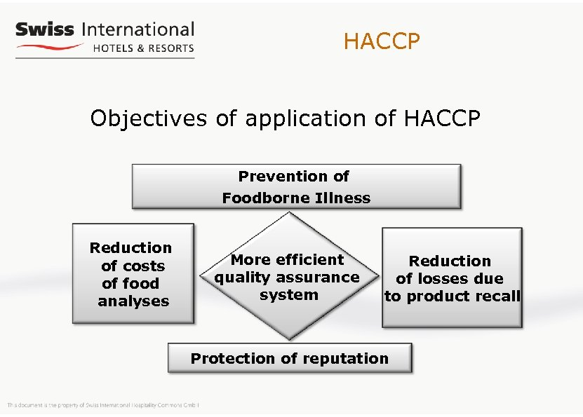 HACCP Objectives of application of HACCP Prevention of Foodborne Illness Reduction of costs of