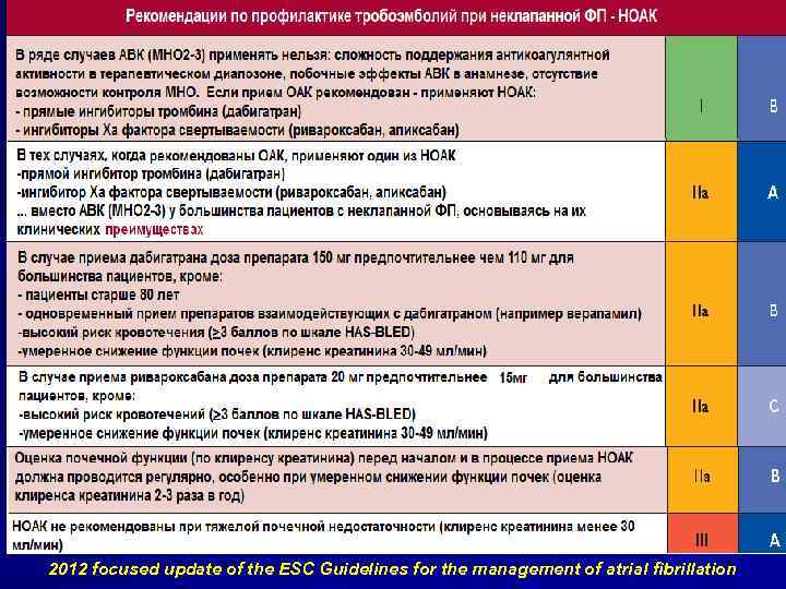 2012 focused update of the ESC Guidelines for the management of atrial fibrillation
