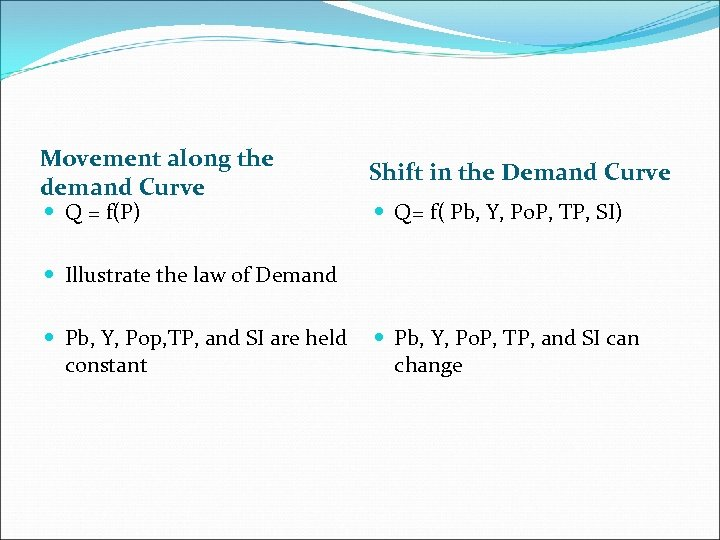 Movement along the demand Curve Q = f(P) Shift in the Demand Curve Q=