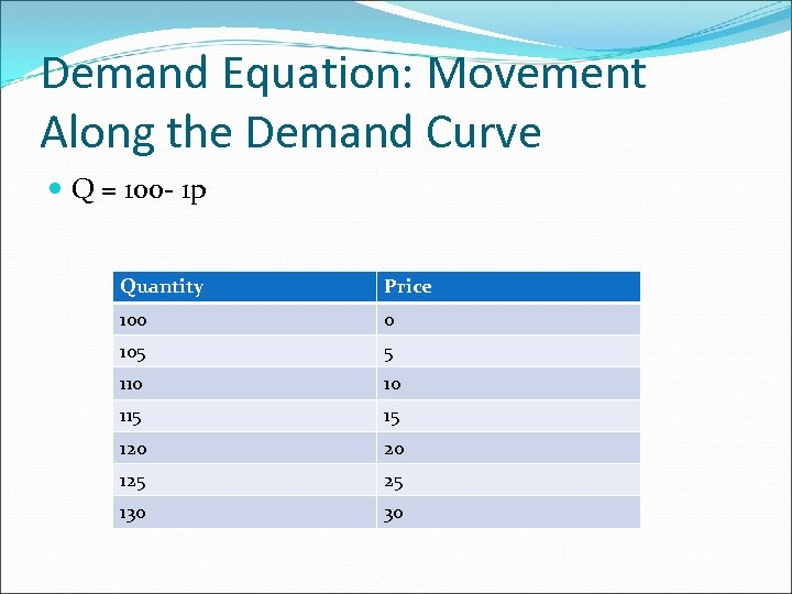 Demand Equation: Movement Along the Demand Curve Q = 100 - 1 p Quantity