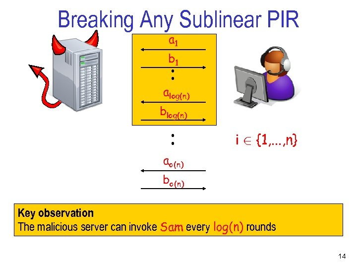 Breaking Any Sublinear PIR a 1 . . b 1 alog(n) . . blog(n)
