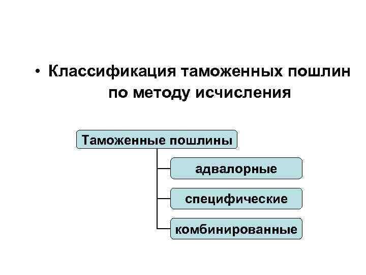• Классификация таможенных пошлин по методу исчисления Таможенные пошлины адвалорные специфические комбинированные