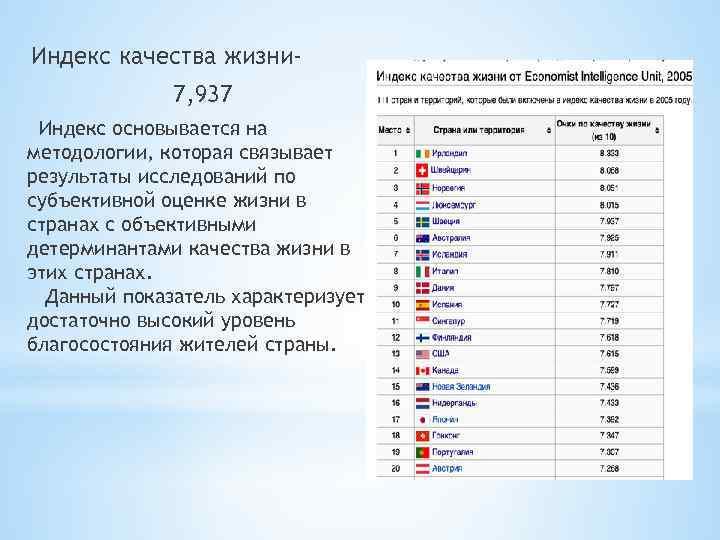 Индекс качества жизни 7, 937 Индекс основывается на методологии, которая связывает результаты исследований по