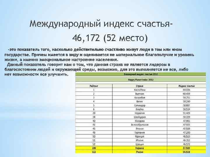 Международный индекс счастья 46, 172 (52 место)