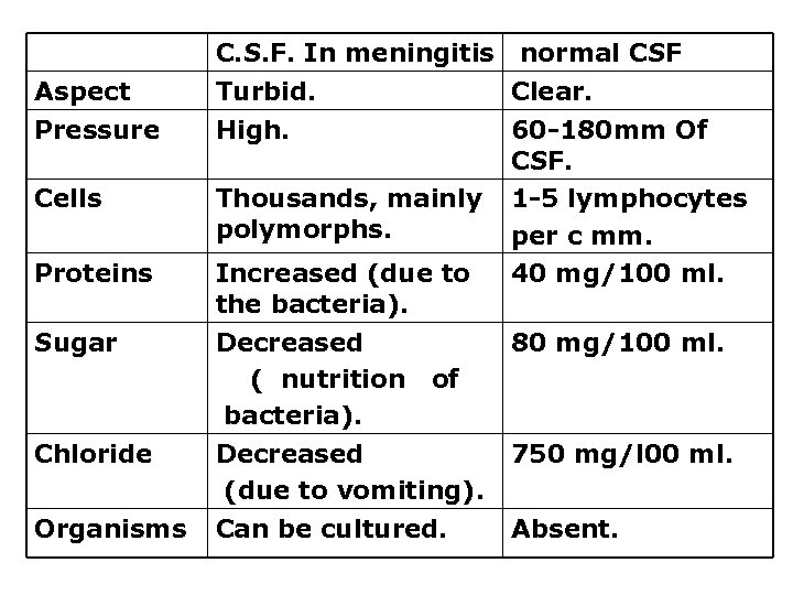 Aspect Pressure Cells Proteins Sugar Chloride Organisms C. S. F. In meningitis normal CSF