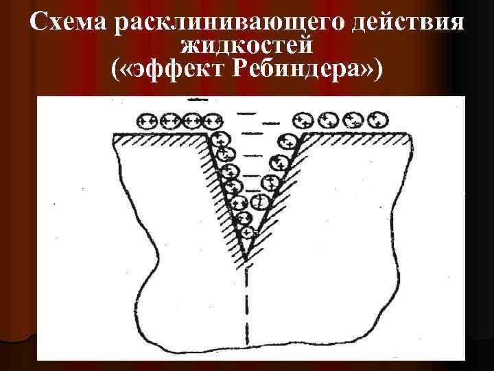 Схема расклинивающего действия жидкостей ( «эффект Ребиндера» )
