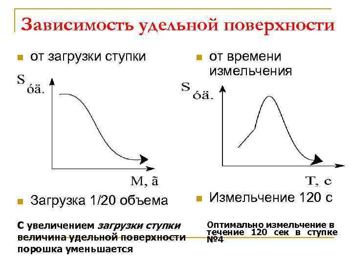 Зависимость удельной поверхности n от загрузки ступки n от времени измельчения n Загрузка 1/20