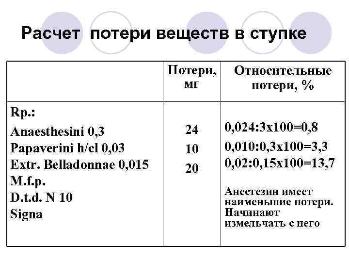 Расчет потери веществ в ступке Потери, мг Rp. : Anaesthesini 0, 3 Papaverini h/cl