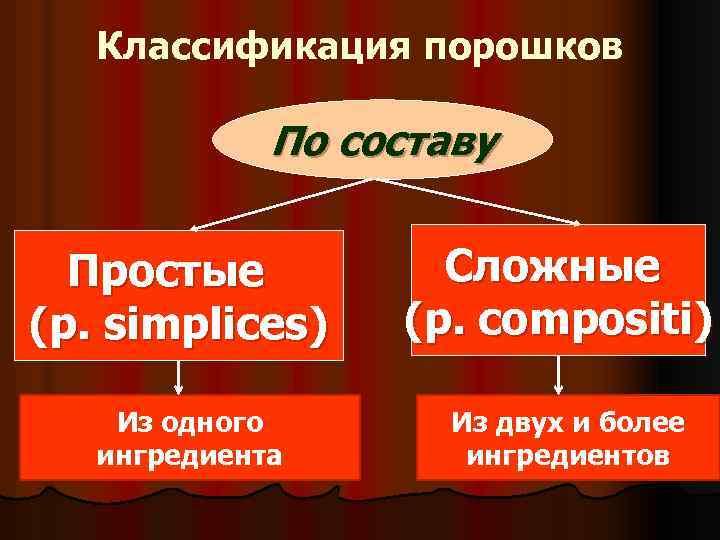 Классификация порошков По составу Простые (p. simplices) Из одного ингредиента Сложные (p. сompositi) Из