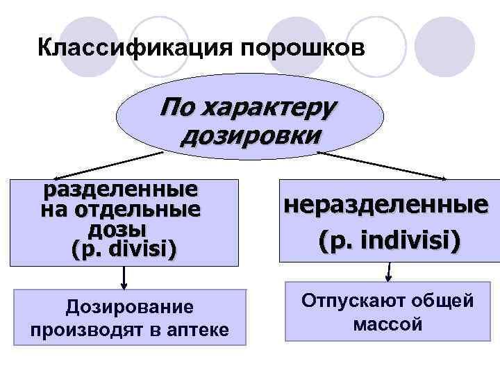Классификация порошков По характеру дозировки разделенные на отдельные дозы (p. divisi) Дозирование производят в
