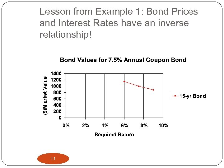 Lesson from Example 1: Bond Prices and Interest Rates have an inverse relationship! 11