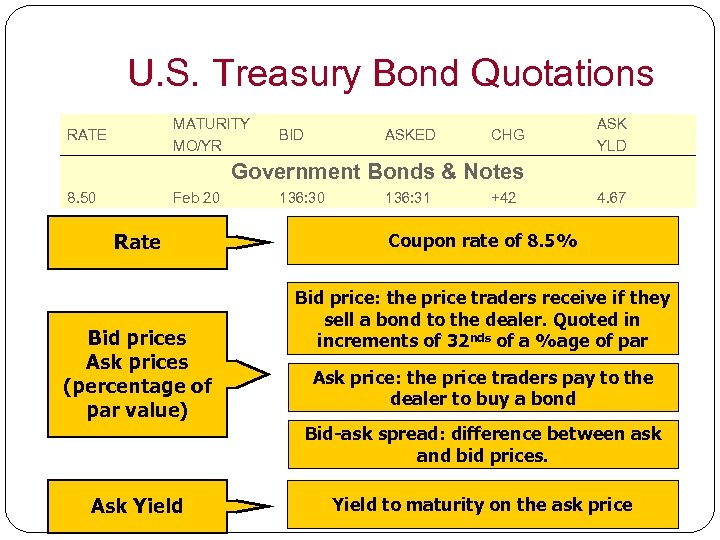 U. S. Treasury Bond Quotations MATURITY MO/YR RATE BID ASKED CHG ASK YLD Government