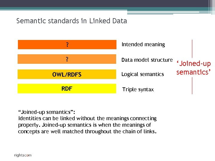 Semantic standards in Linked Data ? Intended meaning ? Data model structure OWL/RDFS RDF