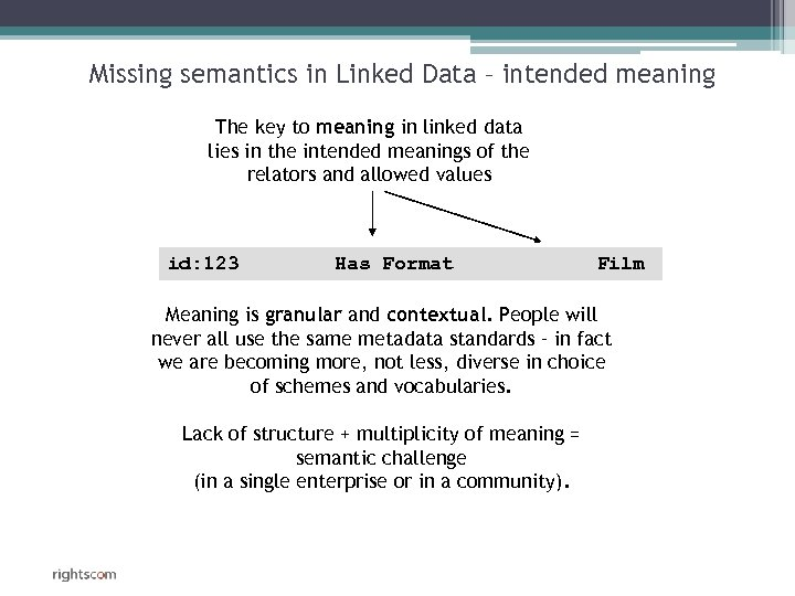 Missing semantics in Linked Data – intended meaning The key to meaning in linked