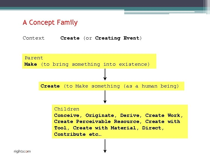 A Concept Family Context Create (or Creating Event) Parent Make (to bring something into
