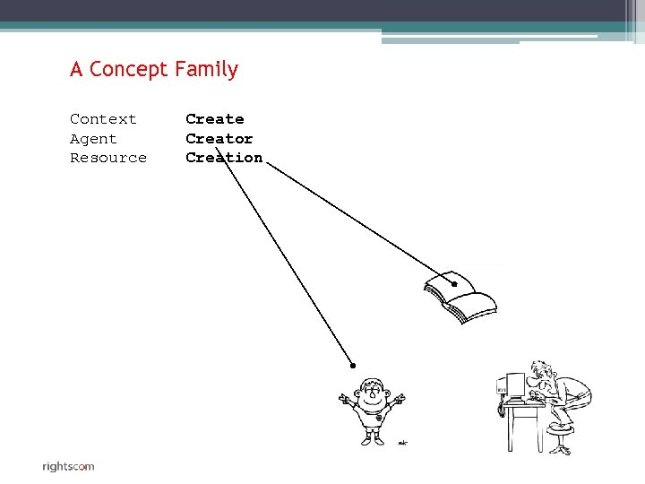A Concept Family Context Agent Resource Creator Creation