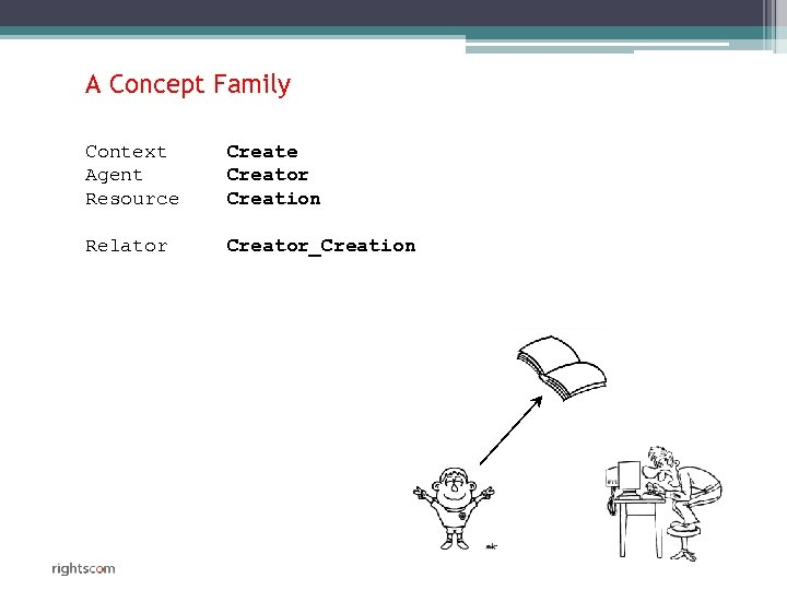 A Concept Family Context Agent Resource Creator Creation Relator Creator_Creation