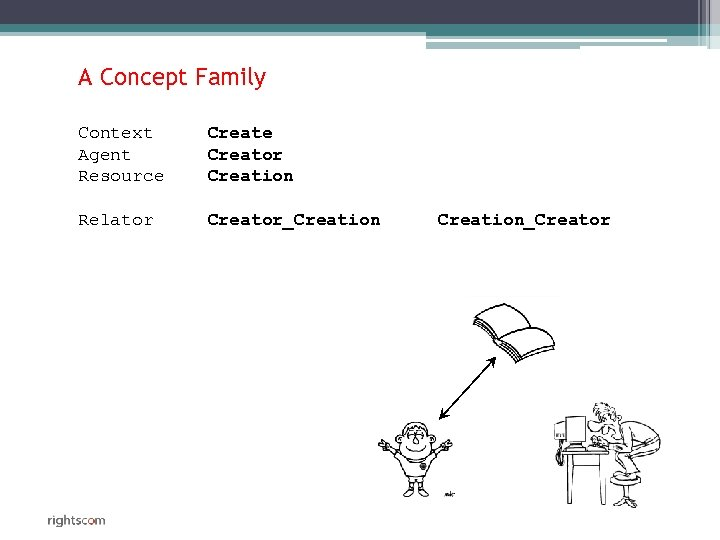 A Concept Family Context Agent Resource Creator Creation Relator Creator_Creation_Creator