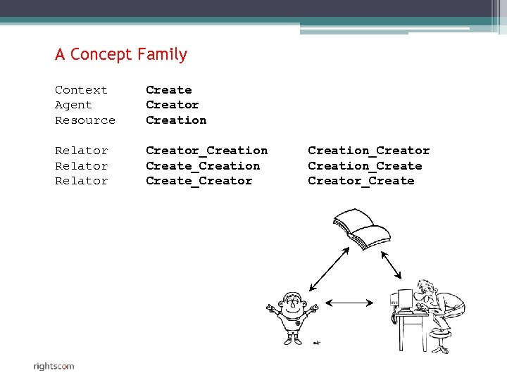A Concept Family Context Agent Resource Creator Creation Relator Creator_Creation Create_Creator Creation_Create Creator_Create