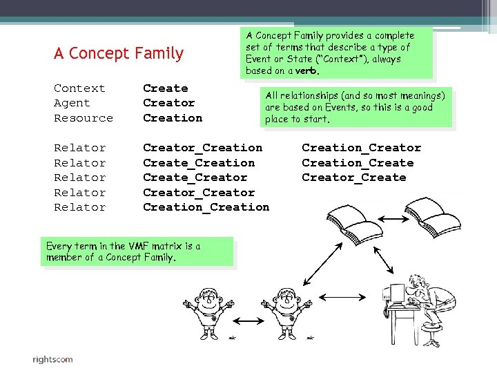 A Concept Family provides a complete set of terms that describe a type of