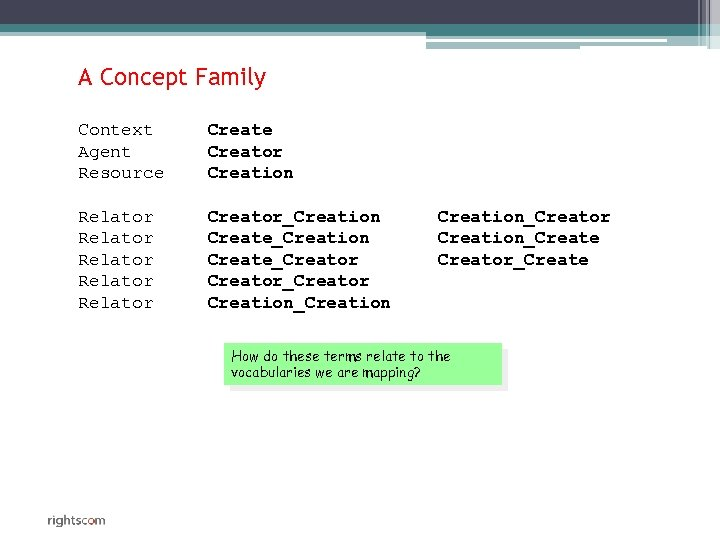 A Concept Family Context Agent Resource Creator Creation Relator Relator Creator_Creation Create_Creator_Creator Creation_Creation_Creator Creation_Create