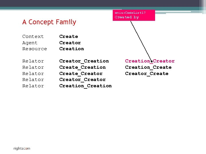 onix: Code. List 17 A Concept Family Context Agent Resource Creator Creation Relator Relator