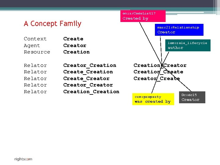 onix: Code. List 17 A Concept Family Created by marc 21: Relationship Creator Context