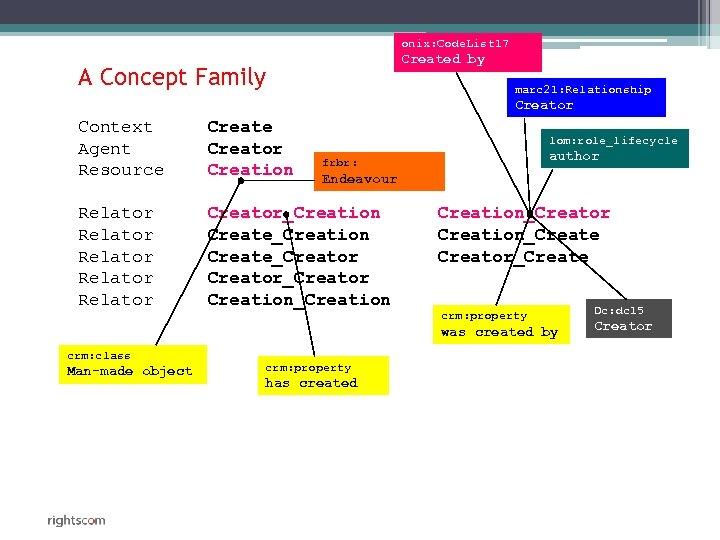 onix: Code. List 17 Created by A Concept Family marc 21: Relationship Creator Context