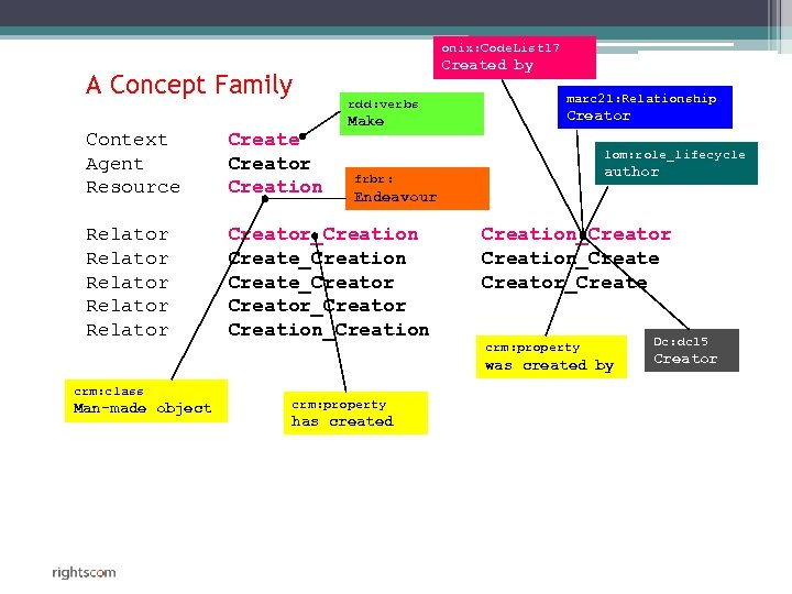 onix: Code. List 17 A Concept Family Created by rdd: verbs Make Context Agent