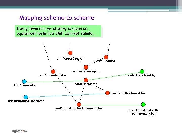 Mapping scheme to scheme Every term in a vocabulary is given an equivalent term