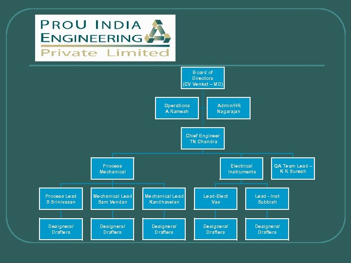 Board of Directors (CV Venkat – MD) Operations A Ramesh Admin/HR Nagarajan Chief Engineer