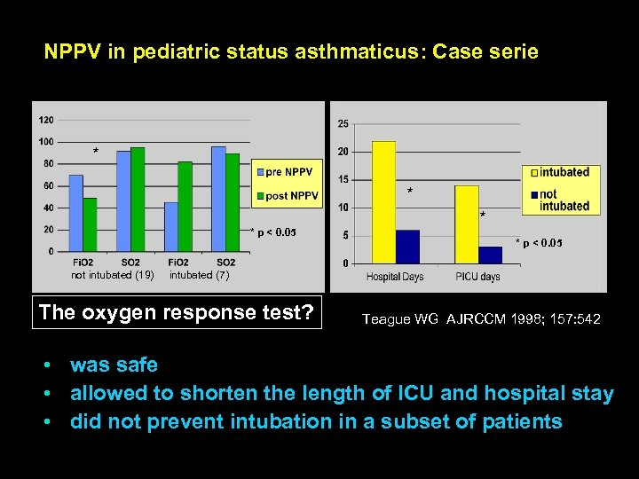NPPV in pediatric status asthmaticus: Case serie * * p < 0. 05 not