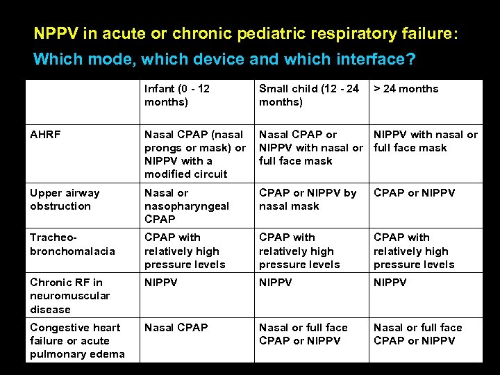 NPPV in acute or chronic pediatric respiratory failure: Which mode, which device and which